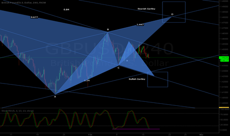 GBPUSD: GBPUSD H4 - Multiples channels - Patterns projections