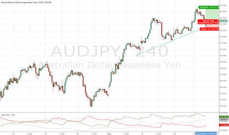 AUDJPY: Going with Bullish Trend of AUDJPY