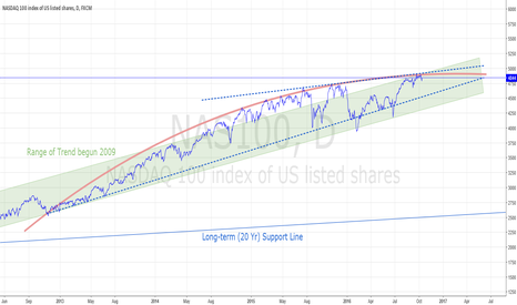 NAS100: NASDAQ 100 HITS TOP OF PARABOLA