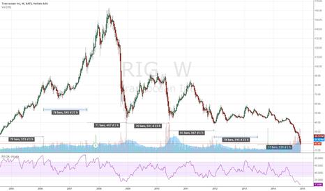 RIG: Transoceans Timewindow.