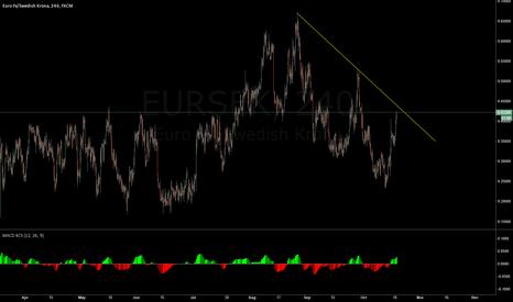 EURSEK: EURSEK downtrend with divergencein play on 4hr.