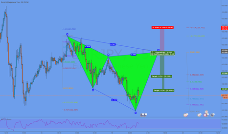 EURJPY: Potential Cypher @ 123,38