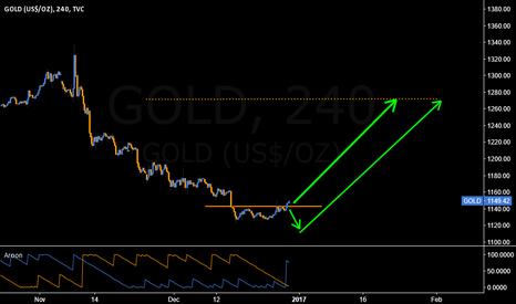 GOLD: BREAK ABOVE 1142 IS BULLISH FOR GOLD