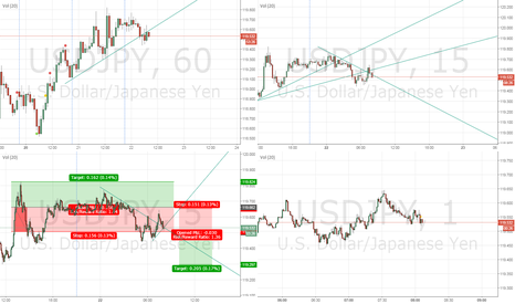 USDJPY: Short and long