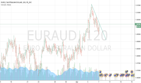 EURAUD: eur/aud :time to buy up to new highs