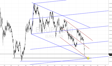 EURJPY: EURJPY - Technical Analysis - Possible Long