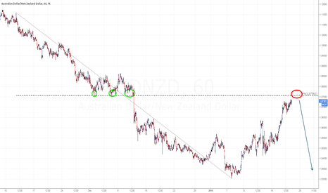 AUDNZD: AUD/NZD reminder: approaching our sell zone