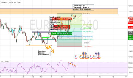 EURUSD: EURUSD Bearish Opportunity 4H