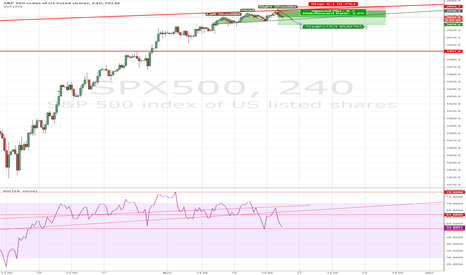 SPX500: H&S H4 : Objective : 2027 Next Week ?
