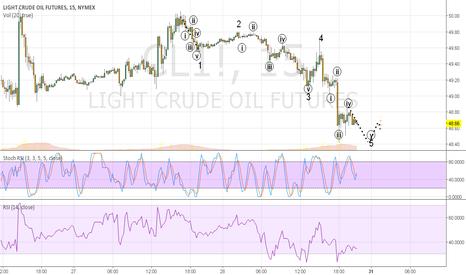 CL1!: 15min chart for 10/31: Oil Elliot Wave