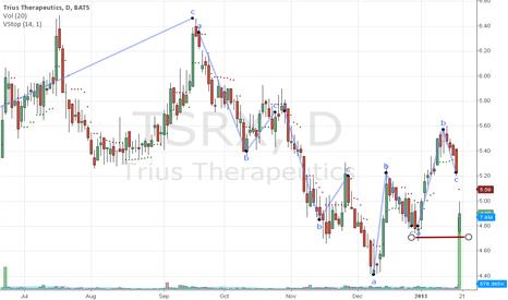 TSRX: TSRX short, consolidation trend broken?