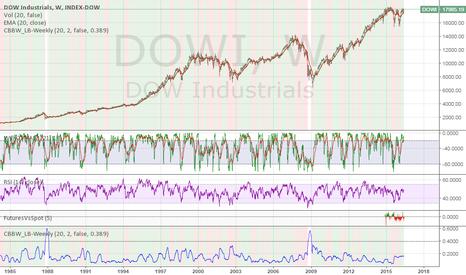 DOWI: Dow