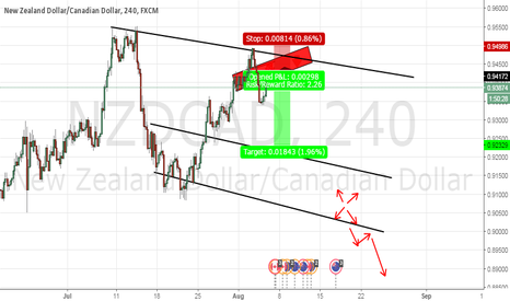 NZDCAD: Bounce from Weekly resistance will it hold?