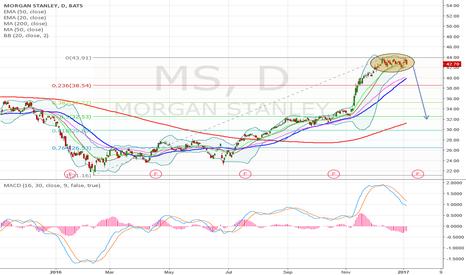 MS: Morgan Stanley Bearish cypher pattern