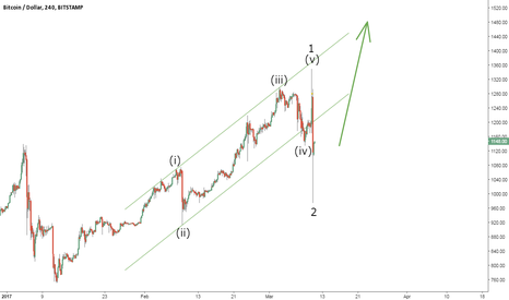 BTCUSD: The SEC is Just a Minor Setback
