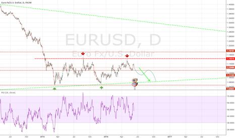 EURUSD: EURUSD - Just Go Down