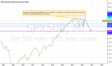 SPX500: important!! High probability shorting