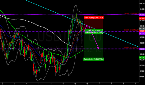 USDJPY: USDJPY SELL IDEA