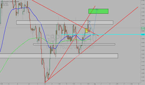 GBPUSD: quick thought