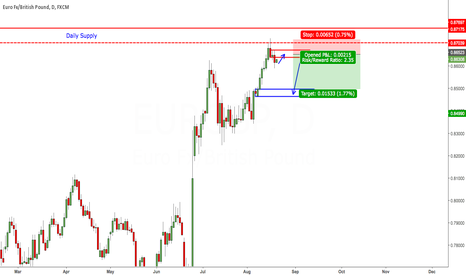 EURGBP: Short EURGBP from supply