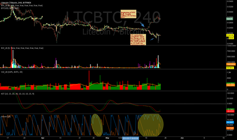 LTCBTC: Delayed Bull for  LTC to begin. Chart is with BTC/USD overlay