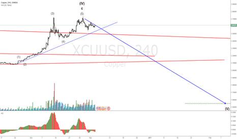 XCUUSD: XCUUSD Copper may end correction