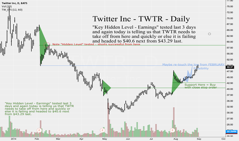 "TWTR: REPUBLISHING Twitter Inc -TWTR- Daily -Buy against ""Key Hidden.."