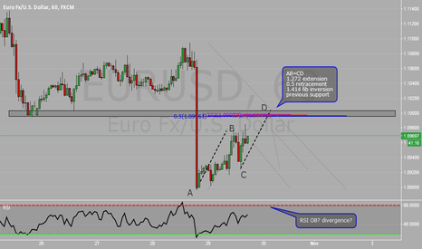 EURUSD: Simple structure, fibs and harmonics