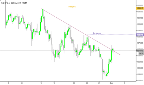 XAUUSD: Gold H1 up ?