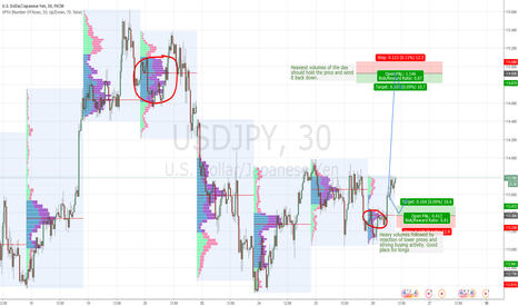 USDJPY: USD/JPY intraday levels for 26.1.2016