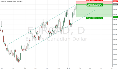 EURCAD: EURCAD Long Term Channel - Short
