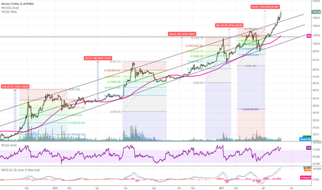 BTCUSD: BTCUSD approaching local top?