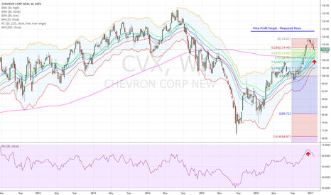 CVX: CVX Swing Trade Long