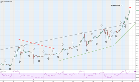 BTCUSD: Bitcoin price and moon cyles