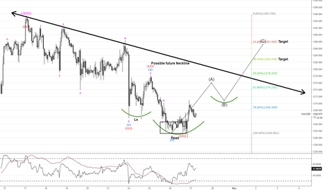 XAUUSD: Gold OUTLOOK Long term