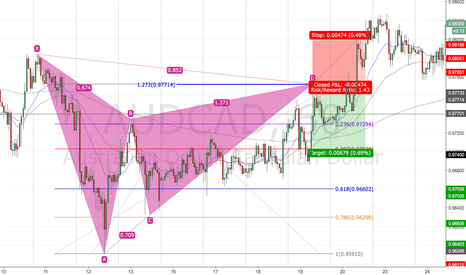 AUDCAD: Gartly backtest 1