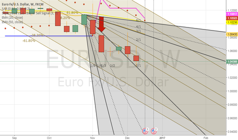 EURUSD: My tgt next weekend