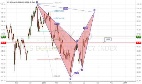 DXY: DXY,Long