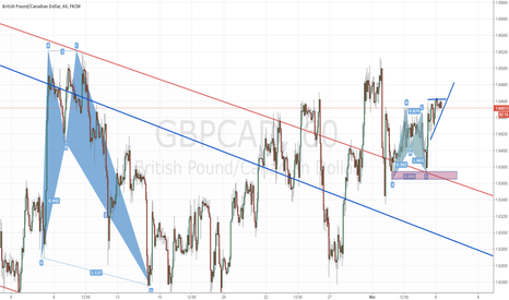GBPCAD: gbpcad - 1h