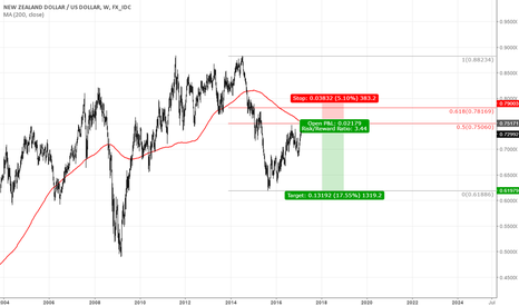 NZDUSD: KIWI long term short opportunity