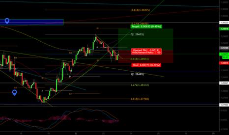 USDCAD: Long opportunity on USDCAD