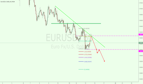 EURUSD: eurusd 1h for short