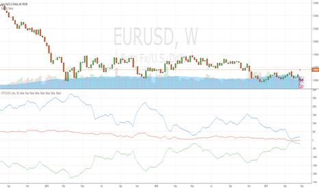 EURUSD: CFTC/COT:L