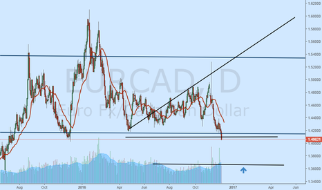 EURCAD: short and long
