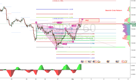 EURJPY: EURJPY Bearish Crab Pattern H1
