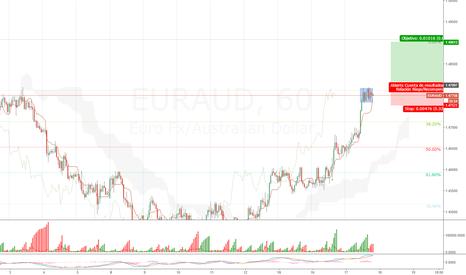 EURAUD: Nueva fase de acumulación