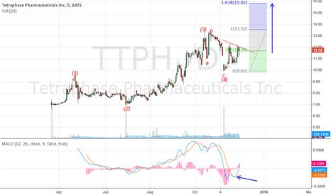 TTPH: TTPH wave 5
