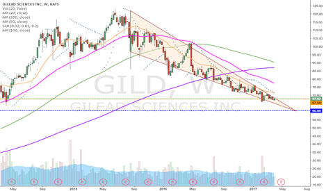 GILD: GILD fitting in nicely.
