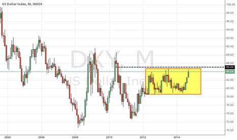 DXY: A buck still worth a quarter