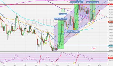XAUUSD: POSSIBLE BOTTOM FOR GOLD ON WEEKLY